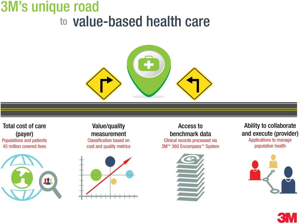 and quality metrics Access to benchmark data Clinical records processed via 3M 360