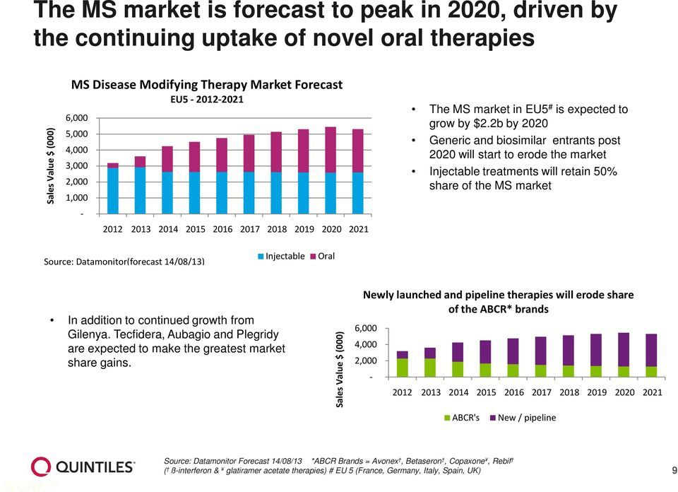 2b by 2020 Generic and biosimilar entrants post 2020 will start to erode the market Injectable treatments will retain 50% share of the MS market Source: Datamonitor(forecast 14/08/13) Injectable Oral