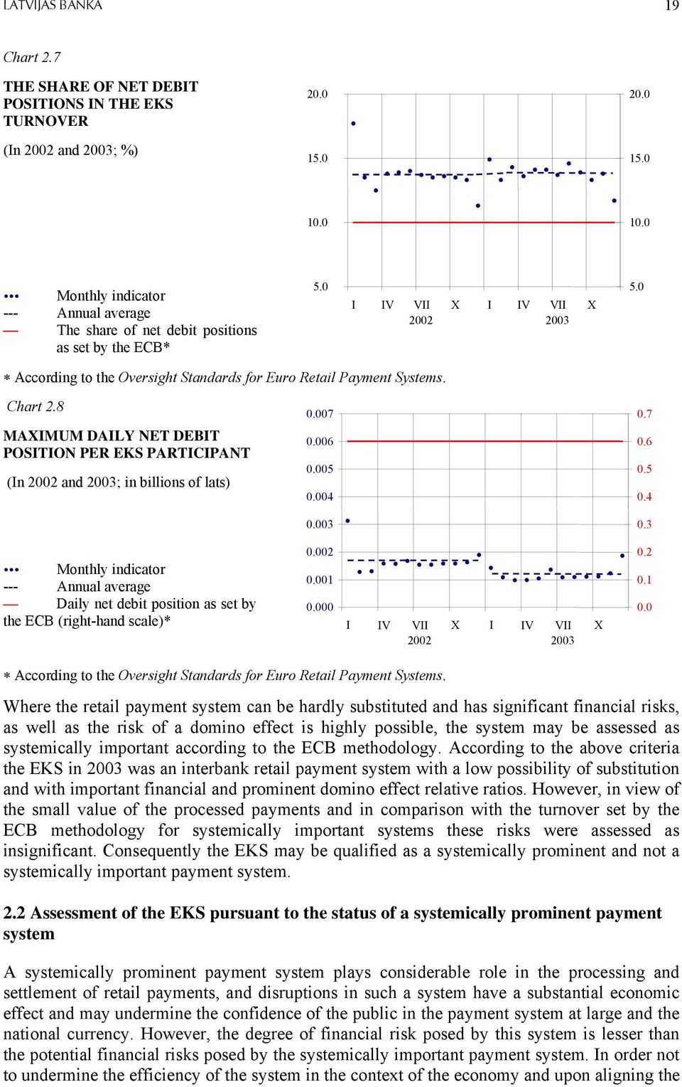 0 According to the Oversight Standards for Euro Retail Payment Systems. Chart 2.8 MAXIMUM DAILY NET DEBIT POSITION PER EKS PARTICIPANT (In 2002 and 2003; in billions of lats) 0.007 0.006 0.005 0.