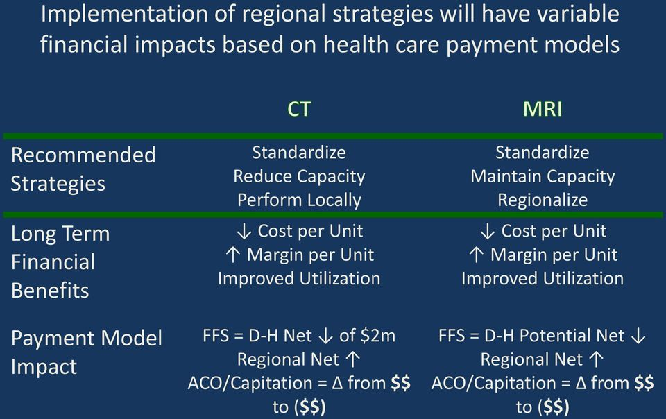 per Unit Improved Utilization FFS = D-H Net of $2m Regional Net ACO/Capitation = from $$ to ($$) Standardize Maintain Capacity