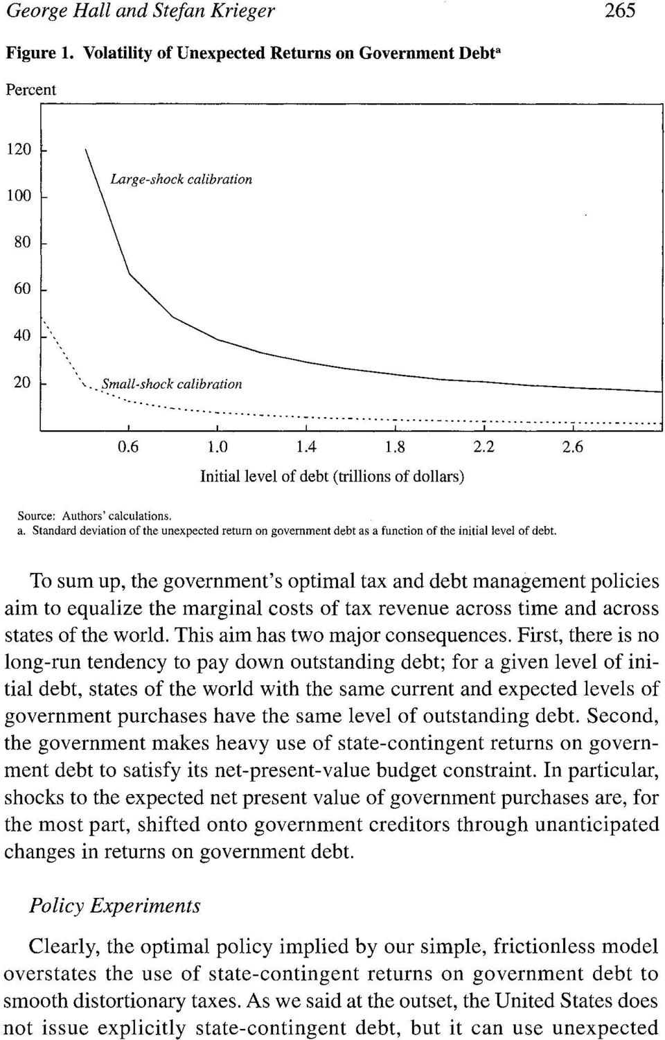 Standard deviation of the unexpected return on government debt as a function of the initial level of debt.