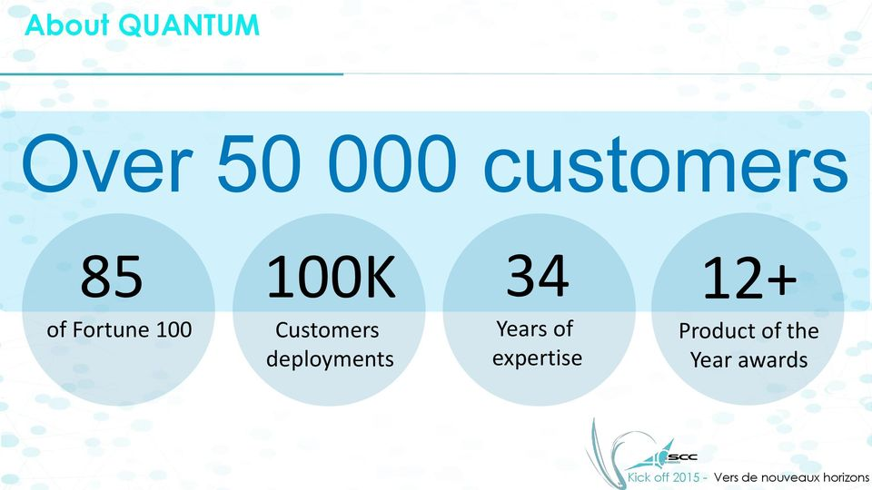 Customers deployments 34 Years of