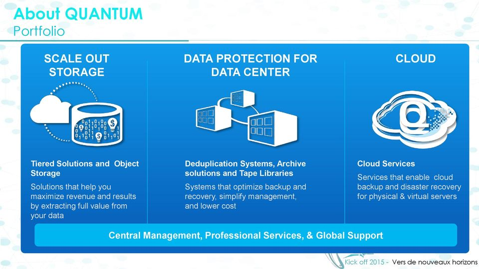 Tape Libraries Systems that optimize backup and recovery, simplify management, and lower cost Cloud Services Services that
