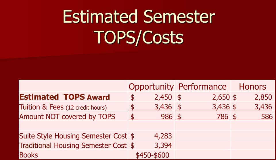 3,436 $ 3,436 Amount NOT covered by TOPS $ 986 $ 786 $ 586 Suite Style