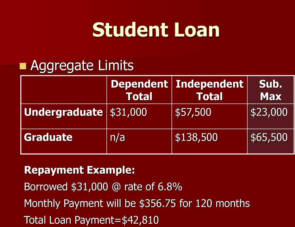 $138,500 $65,500 Repayment Example: Borrowed $31,000 @ rate of 6.