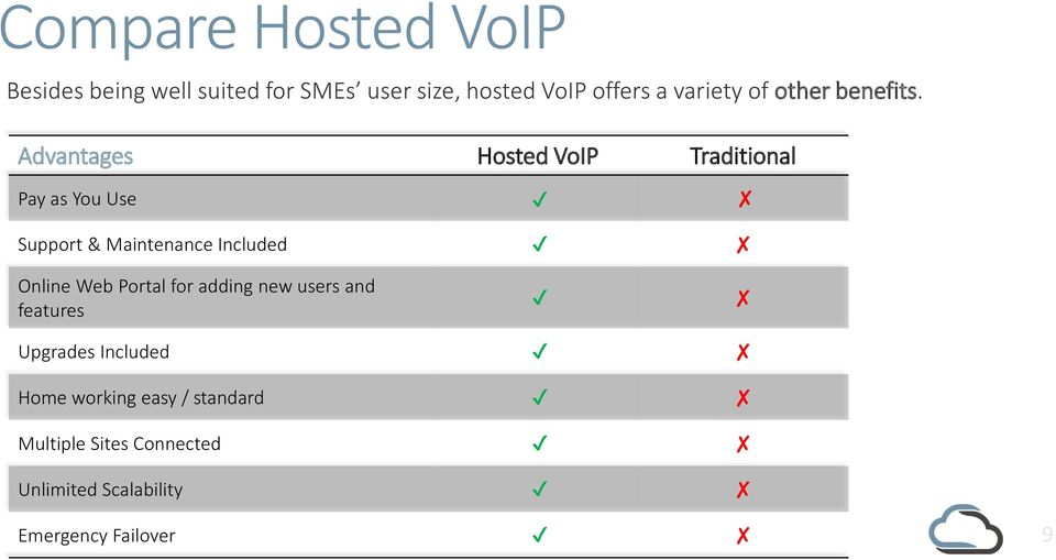 Advantages Hosted VoIP Traditional Pay as You Use Support & Maintenance Included Online