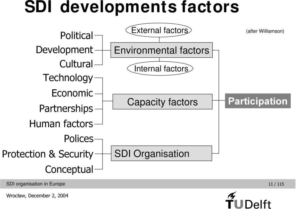 Conceptual External factors Environmental factors Internal factors