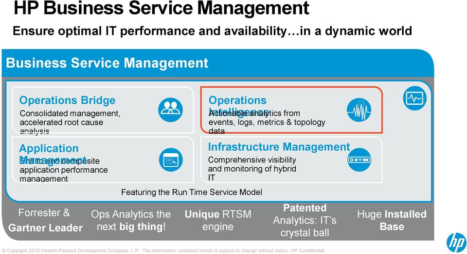 Gartner Leader Featuring the Run Time Service Model Ops Analytics the next big thing!