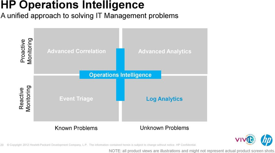 Operations Intelligence Event Triage Log Analytics Known Problems Unknown Problems 20