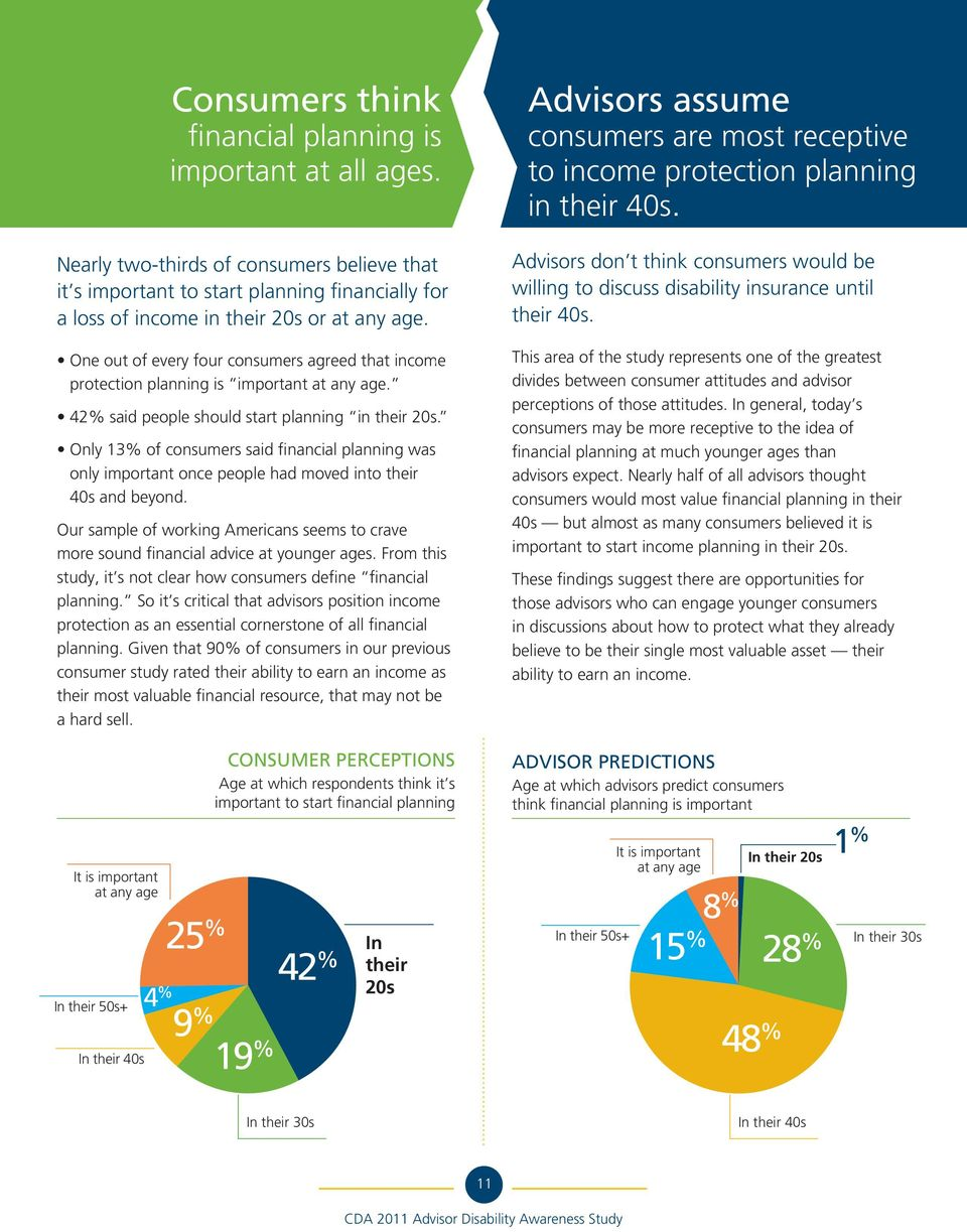 Only 13% of consumers said financial planning was only important once people had moved into their 40s and beyond.