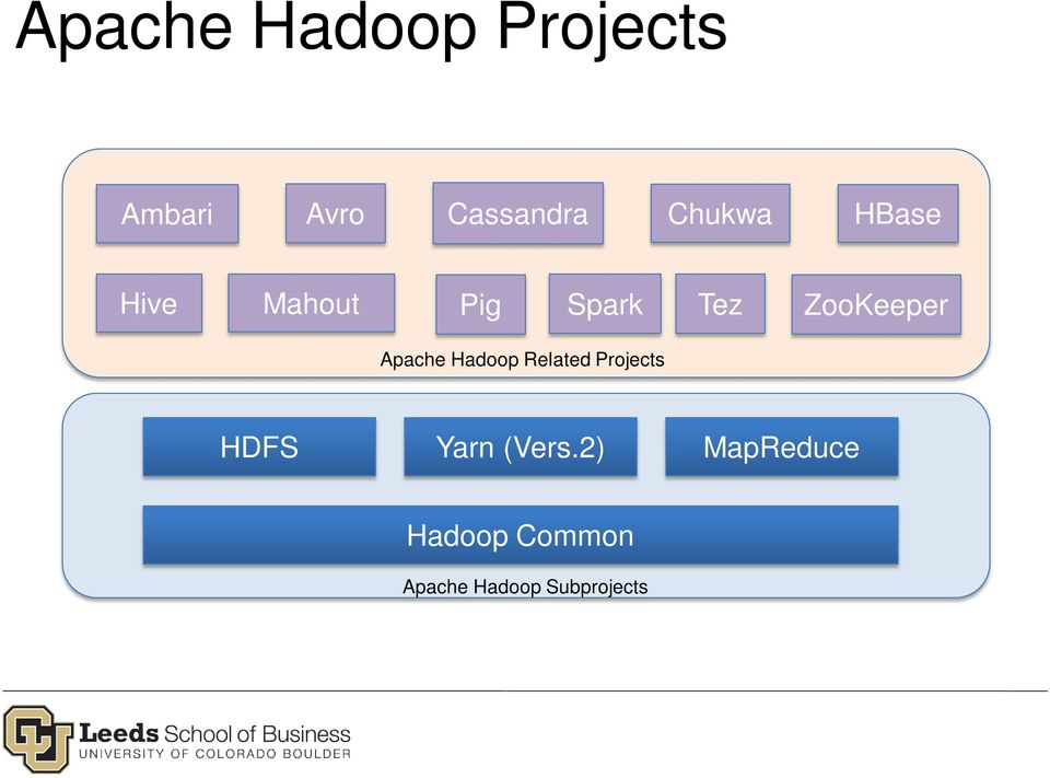 Apache Hadoop Related Projects HDFS Yarn (Vers.