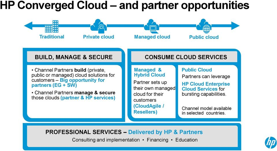 Managed & Hybrid Cloud Partner sets up their own managed cloud for their customers (CloudAgile / Resellers) Public Cloud Partners can leverage HP Cloud Enterprise Cloud