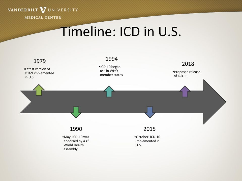 1994 ICD-10 began use in WHO member states 2018 Proposed