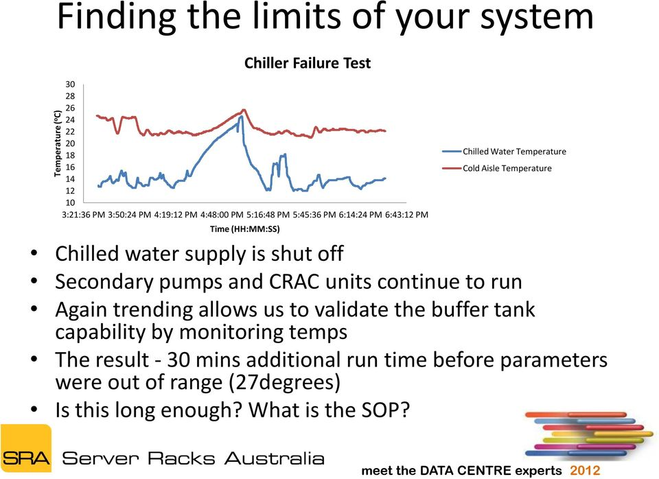 supply is shut off Secondary pumps and CRAC units continue to run Again trending allows us to validate the buffer tank capability by