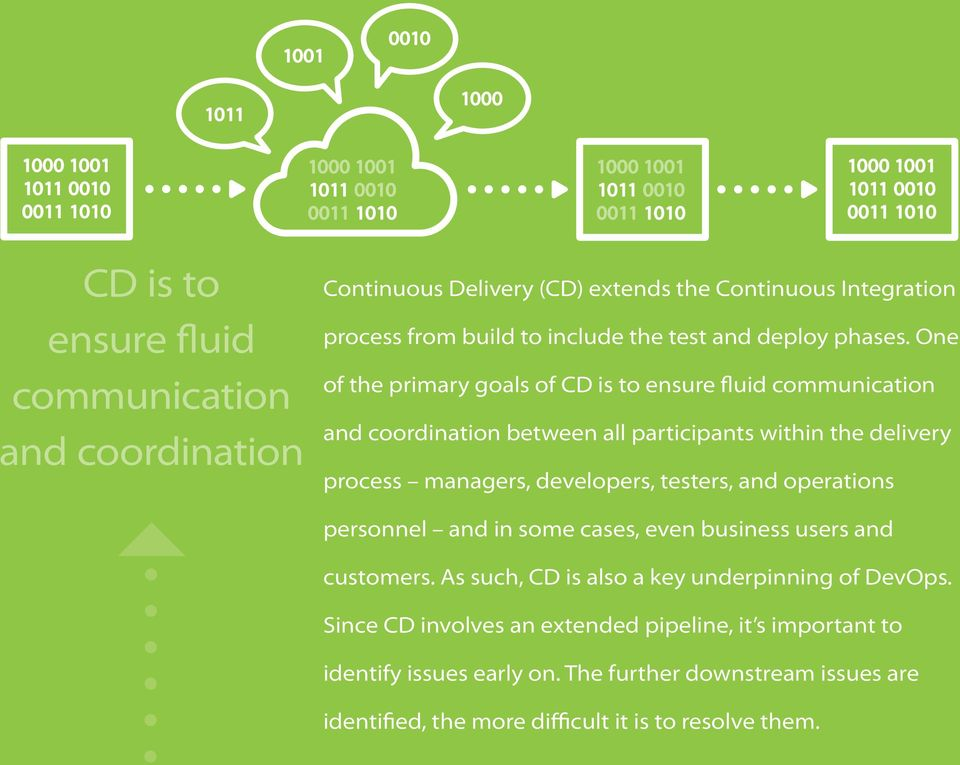 One of the primary goals of CD is to ensure fluid communication and coordination between all participants within the delivery process managers, developers,
