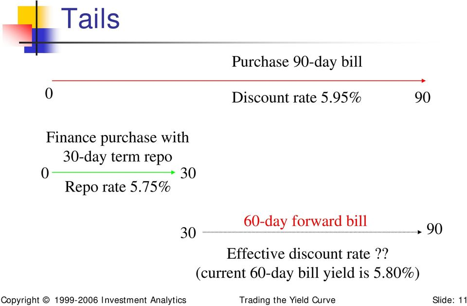 75% 30 60-day forward bill 30 Effective discount rate?