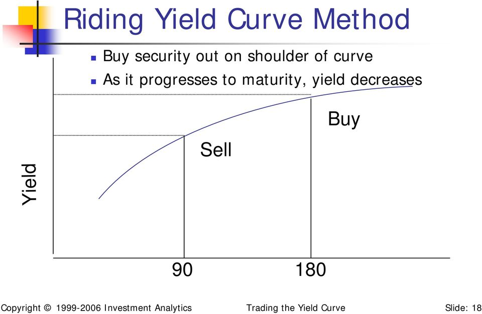 yield decreases Buy Sell Yield 90 180 Copyright