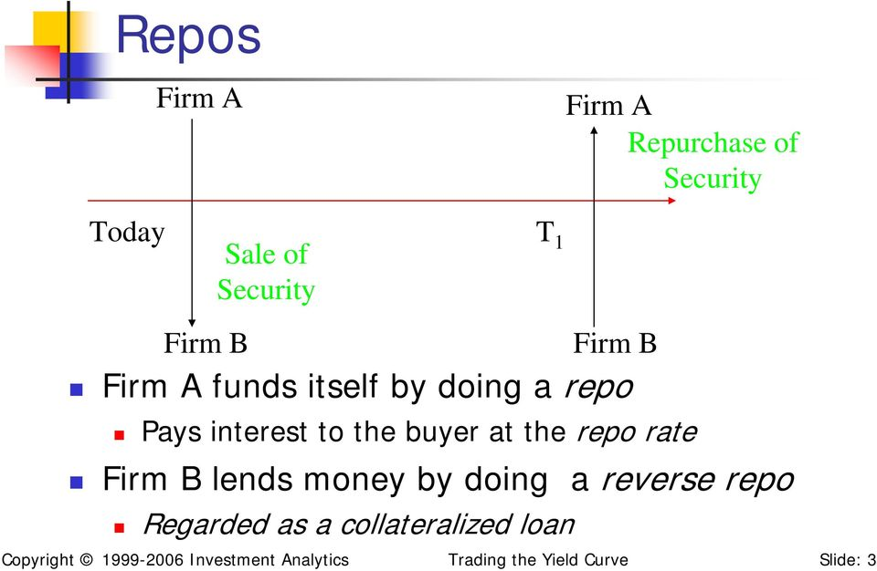 rate Firm B lends money by doing a reverse repo Regarded as a collateralized