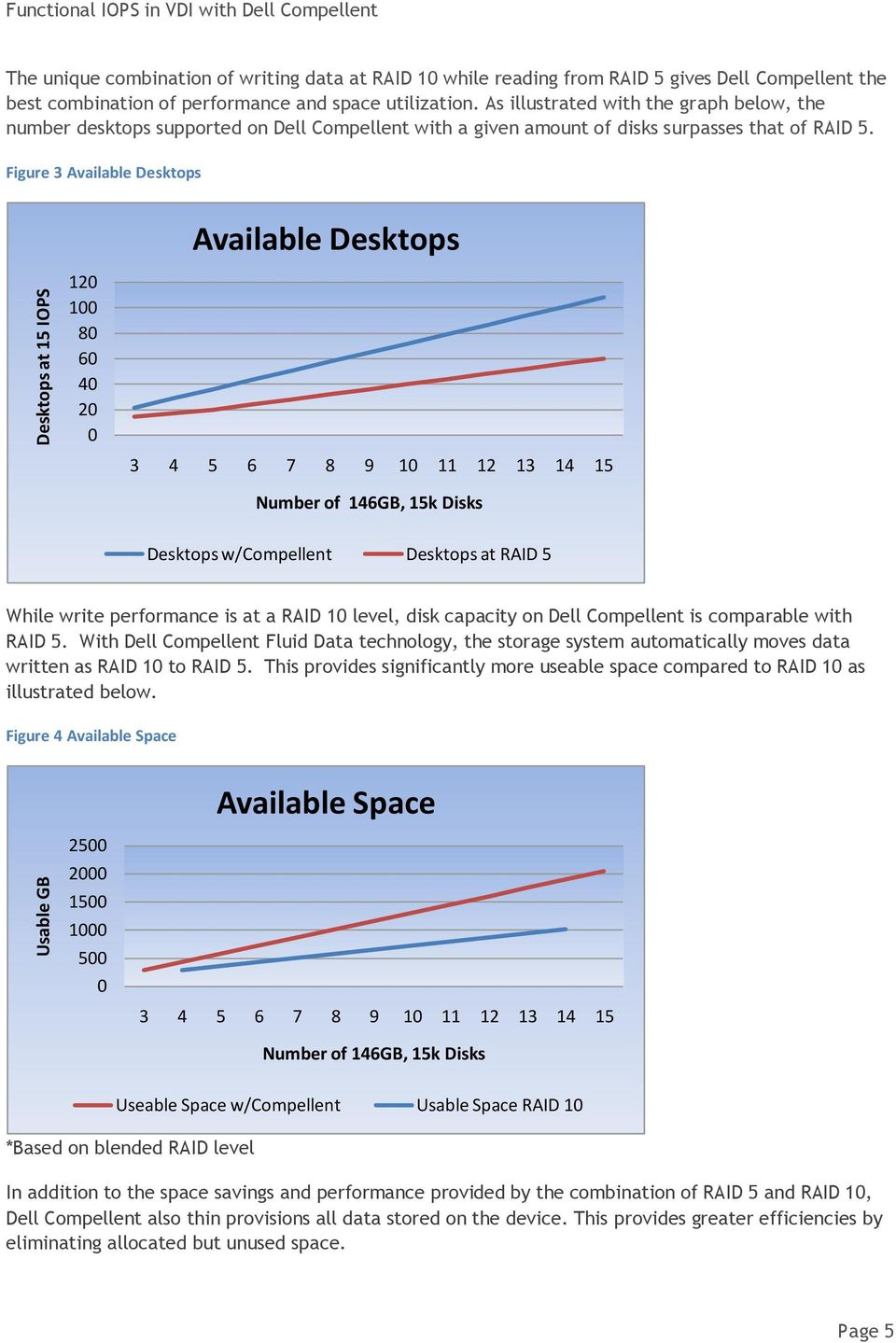 Figure 3 Available Desktops Available Desktops Desktops at 15 IOPS 120 100 80 60 40 20 0 3 4 5 6 7 8 9 10 11 12 13 14 15 Number of 146GB, 15k Disks Desktops w/compellent Desktops at RAID 5 While