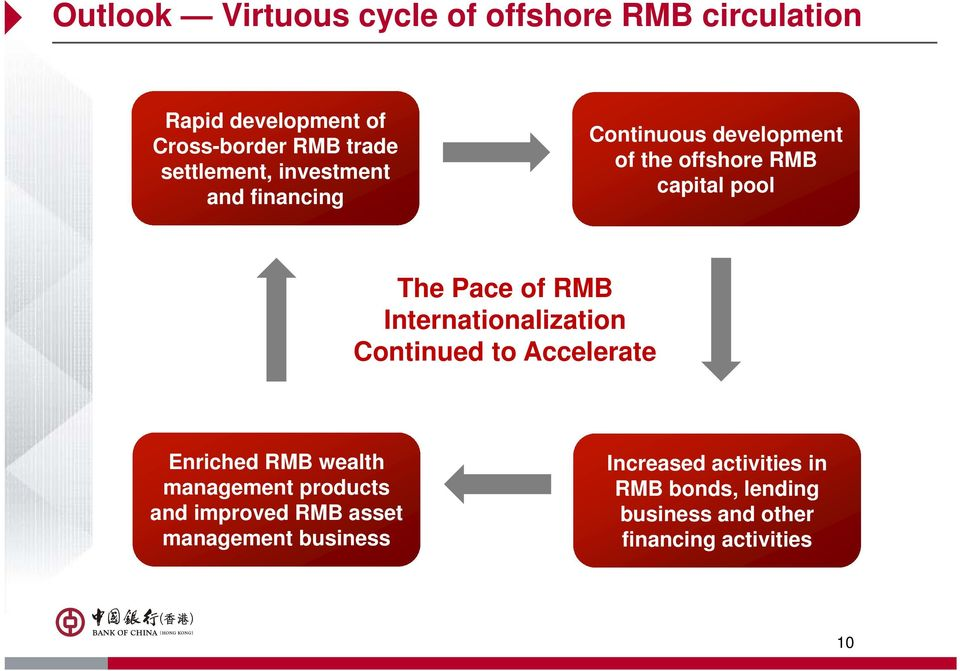 RMB Internationalization Continued to Accelerate Enriched RMB wealth management products and improved