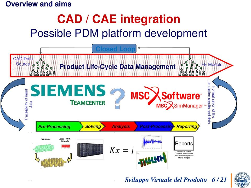 Reporting Formalization of the simulation results and data CAD Model Loads PSD - Materials Reports