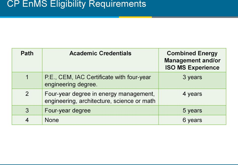 perience 1 P.E., CEM, IAC Certificate with four-year engineering degree.