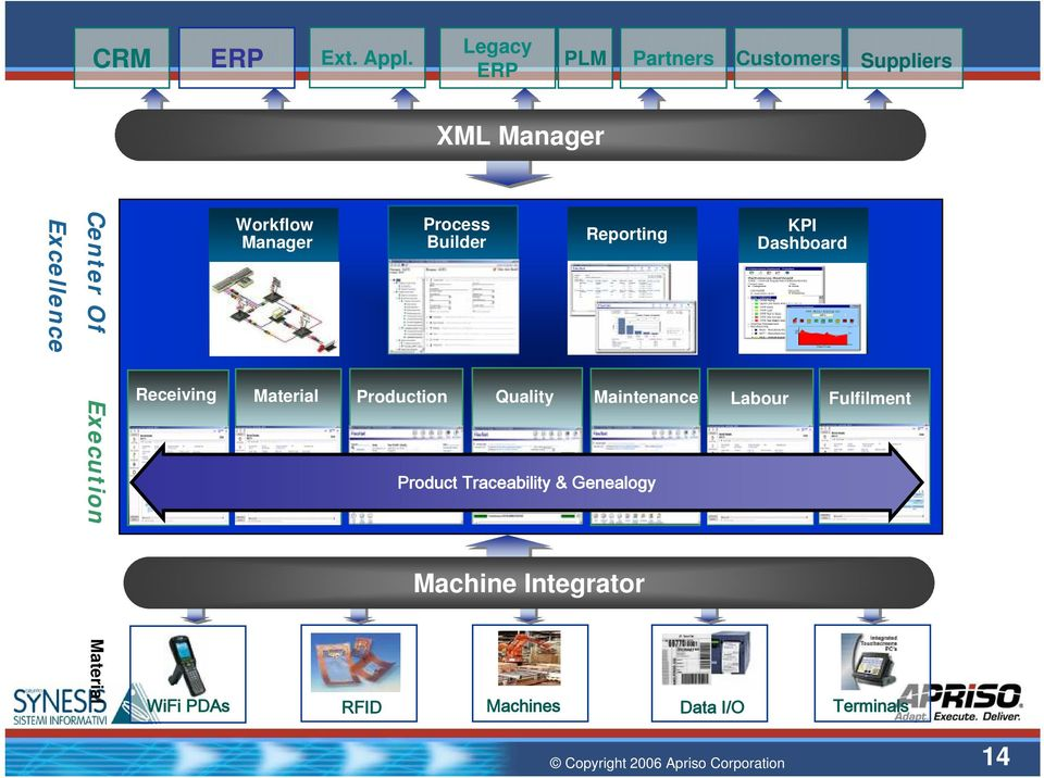 Workflow Manager Process Builder Reporting KPI Dashboard Execution Receiving