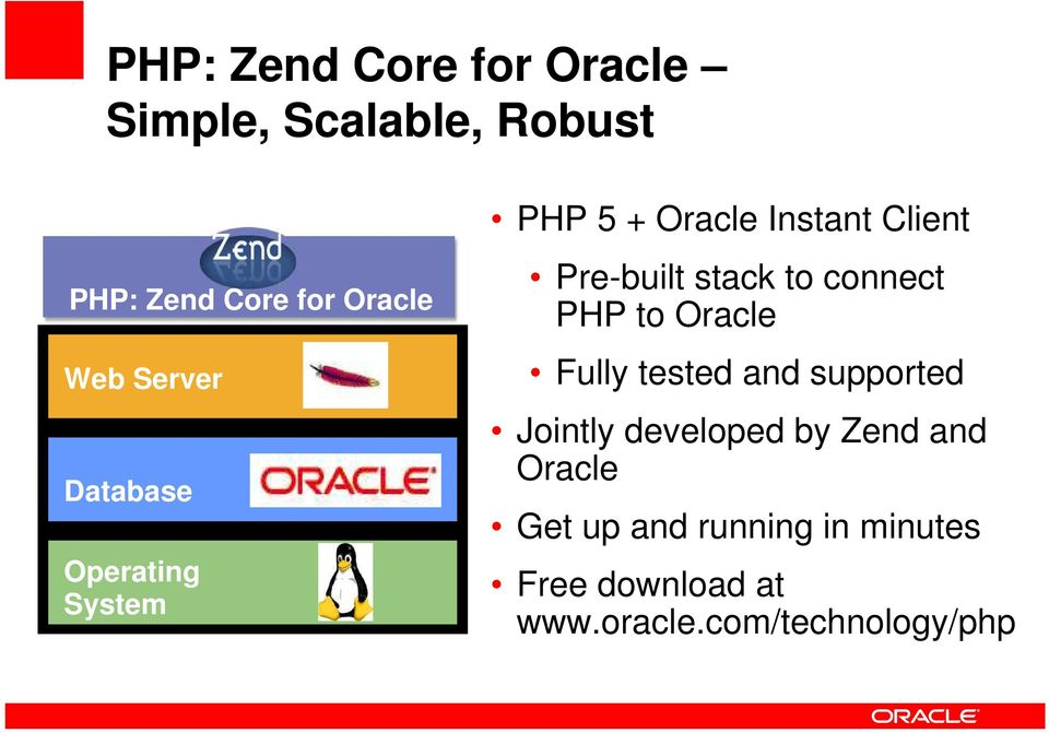 connect PHP to Oracle Fully tested and supported Jointly developed by Zend and