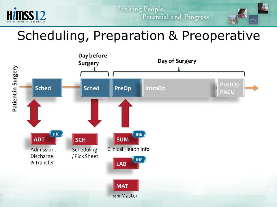 PACU ADT Admission, Discharge, & Transfer IHE SCH Scheduling /
