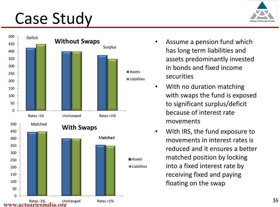 With no duration matching with swaps the fund is exposed to significant surplus/deficit because of interest rate movements With IRS, the fund exposure to movements in