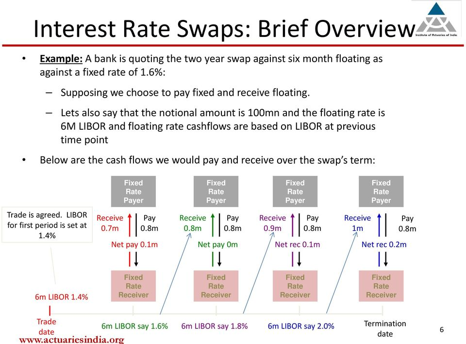 receive over the swap s term: Fixed Rate Payer Fixed Rate Payer Fixed Rate Payer Fixed Rate Payer Trade is agreed. LIBOR for first period is set at 1.4% Receive 0.7m Pay 0.8m Net pay 0.1m Receive 0.