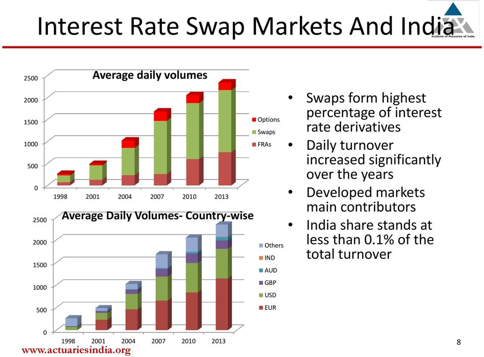 form highest percentage of interest rate derivatives Daily turnover increased significantly over the years