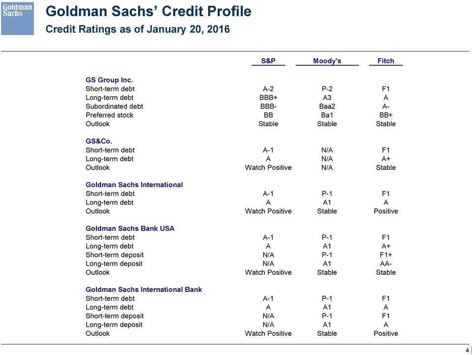 Short-term debt A-1 N/A F1 Long-term debt A N/A A+ Outlook Watch Positive N/A Stable Goldman Sachs International Short-term debt A-1 P-1 F1 Long-term debt A A1 A Outlook Watch Positive Stable