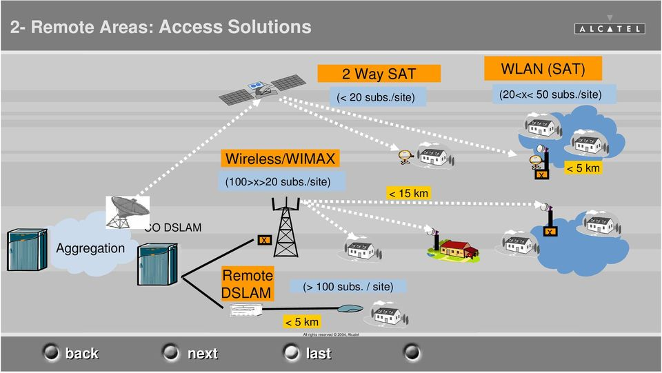 /site) Wireless/WIMAX (100>x>20 subs.