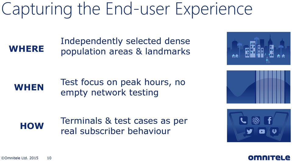 focus on peak hours, no empty network testing HOW