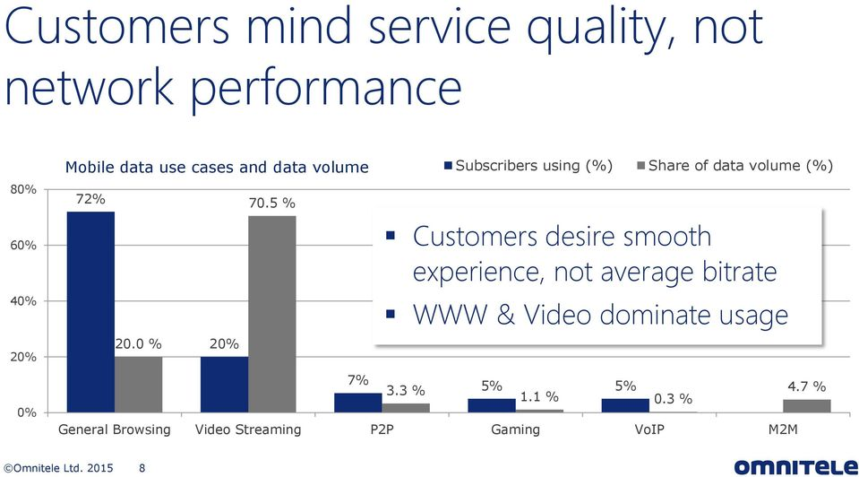 3 % Subscribers using (%) Share of data volume (%) Customers desire smooth experience, not
