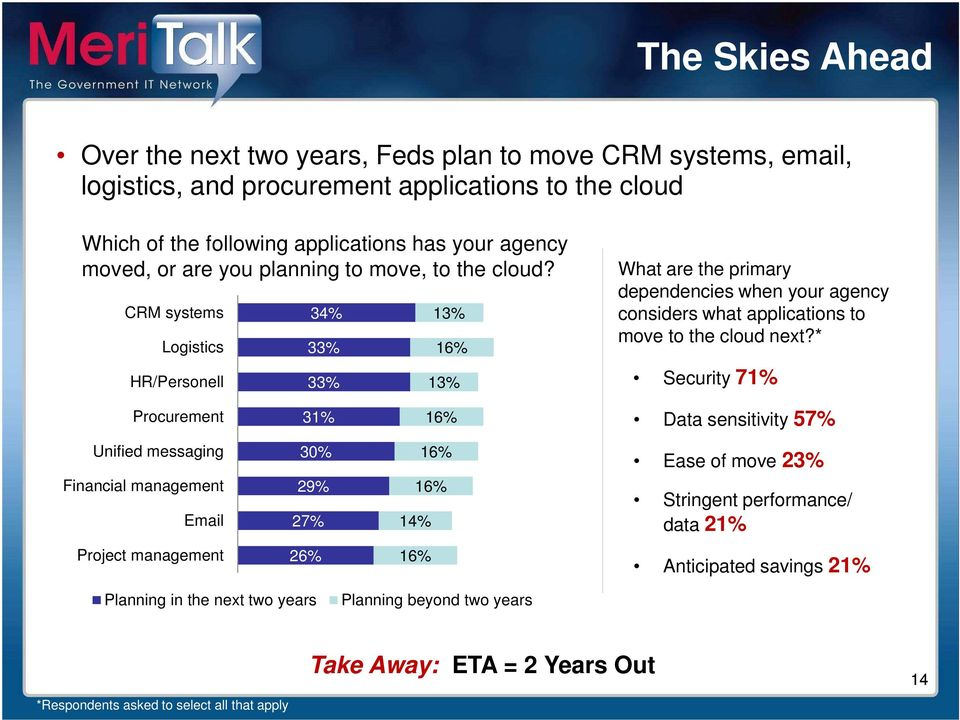 CRM systems Logistics HR/Personell 34% 33% 33% 13% 16% 13% What are the primary dependencies when your agency considers what applications to move to the cloud next?