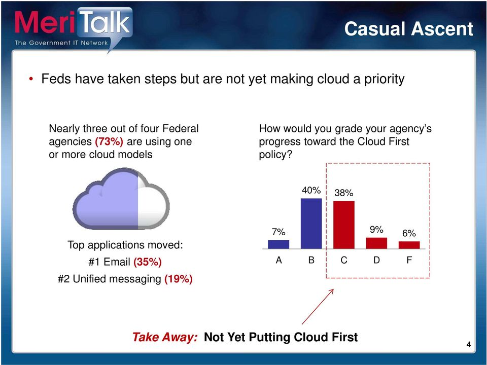 your agency s progress toward the Cloud First policy?