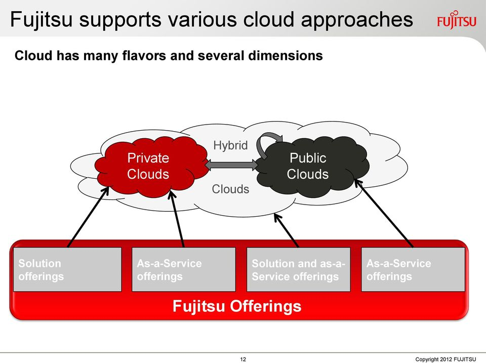 Public Clouds Solution offerings As-a-Service offerings