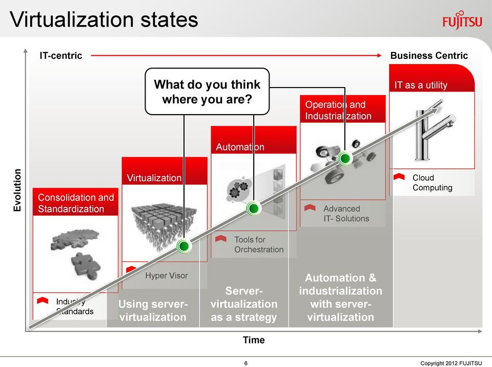 Virtualization Advanced IT- Solutions Cloud Computing Tools for Orchestration Industry Standards Hyper