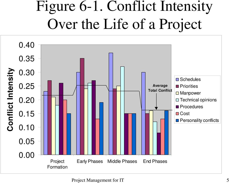10 Average Total Conflict Schedules Priorities Manpower Technical