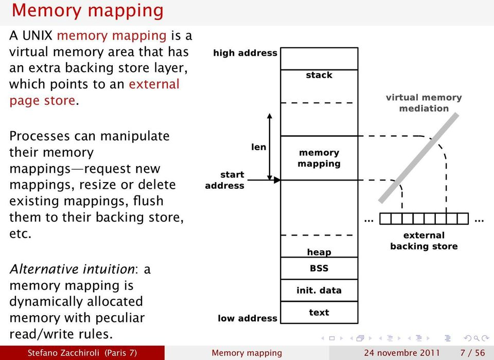 Processes can manipulate their memory mappings request new mappings, resize or delete existing mappings, flush