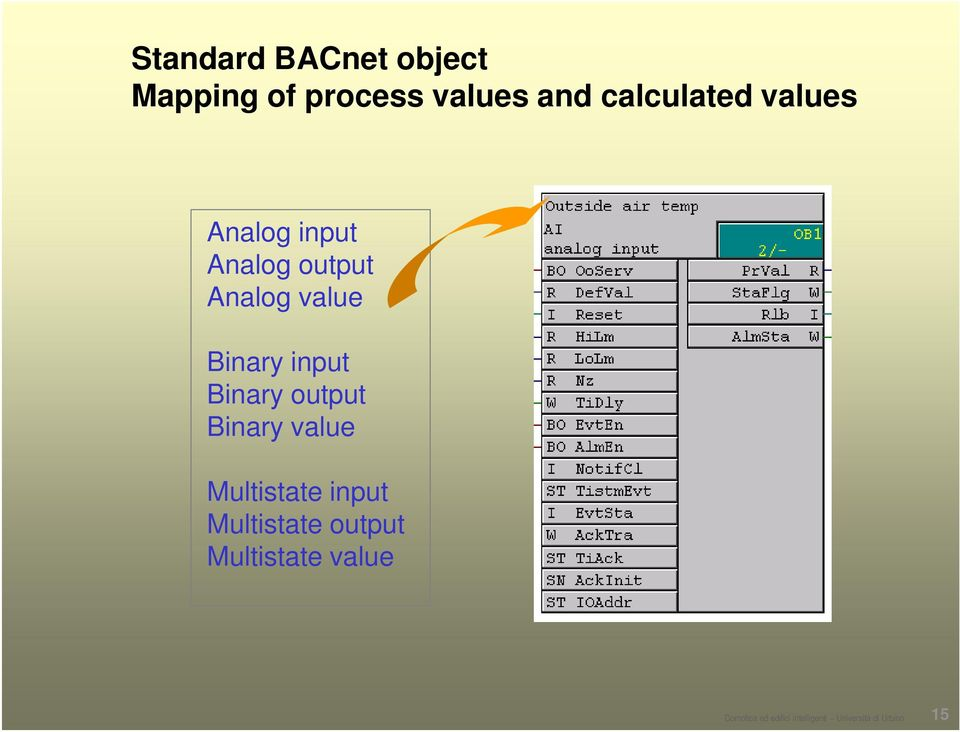 Binary output Binary value Multistate input Multistate output