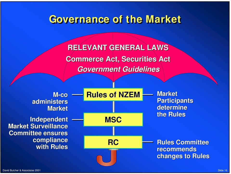 Surveillance Committee ensures compliance with Rules Rules of NZEM MSC RC