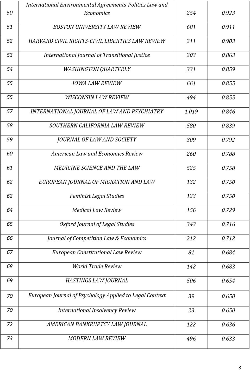 855 57 INTERNATIONAL JOURNAL OF LAW AND PSYCHIATRY 1,019 0.846 58 SOUTHERN CALIFORNIA LAW REVIEW 580 0.839 59 JOURNAL OF LAW AND SOCIETY 309 0.792 60 American Law and Economics Review 260 0.