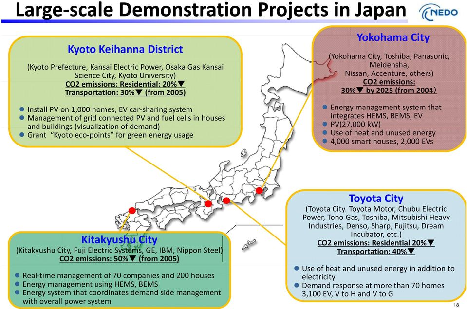 system Energy management system that Management of grid connected PV and fuel cells in houses integrates HEMS, BEMS, EV and buildings (visualization ofdemand) PV(27,000 kw) Grant Kyoto eco points for