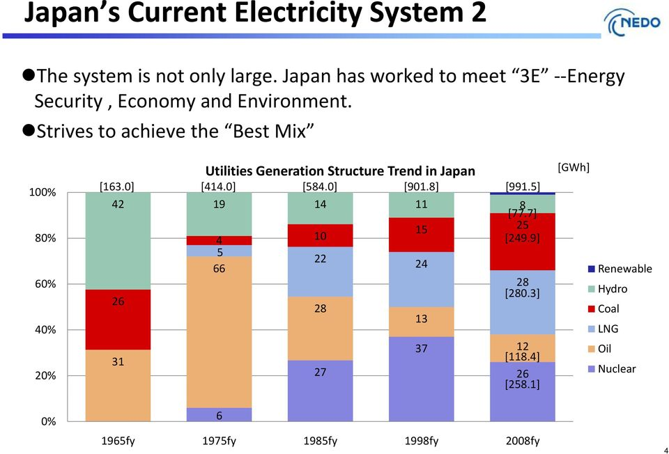 Strives to achieve the Best Mix Utilities Generation Structure Trend in Japan [GWh] 100% [163.0] [414.0] [584.