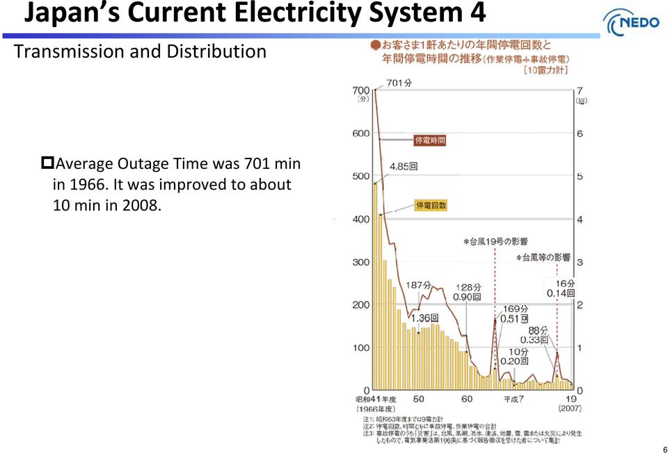 Outage Time was 701 min in 1966.