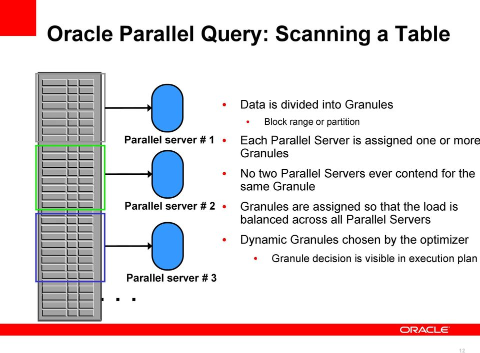 partition Each Parallel Server is assigned one or more Granules No two Parallel Servers ever contend for the