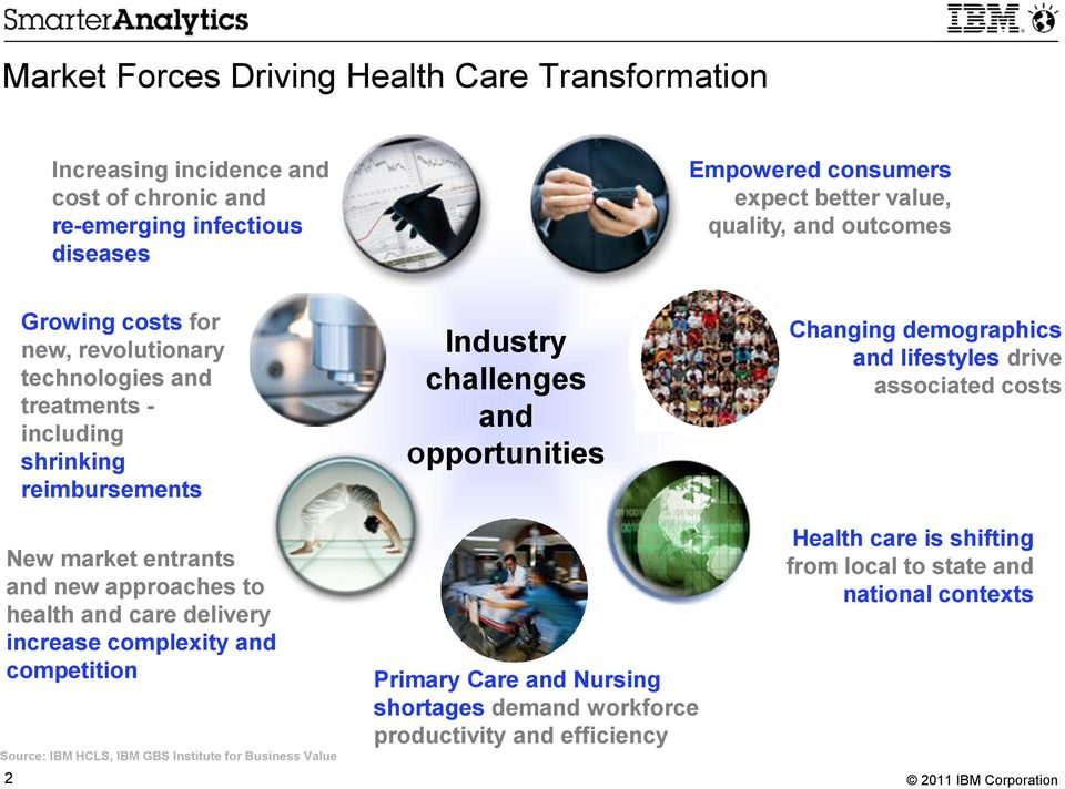 demographics and lifestyles drive associated costs New market entrants and new approaches to health and care delivery increase complexity and competition Source: IBM HCLS,